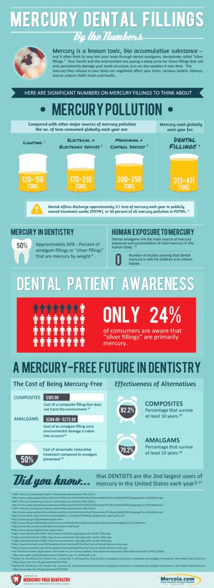 Mercury Fillings Infographic - Idaho Falls Dental